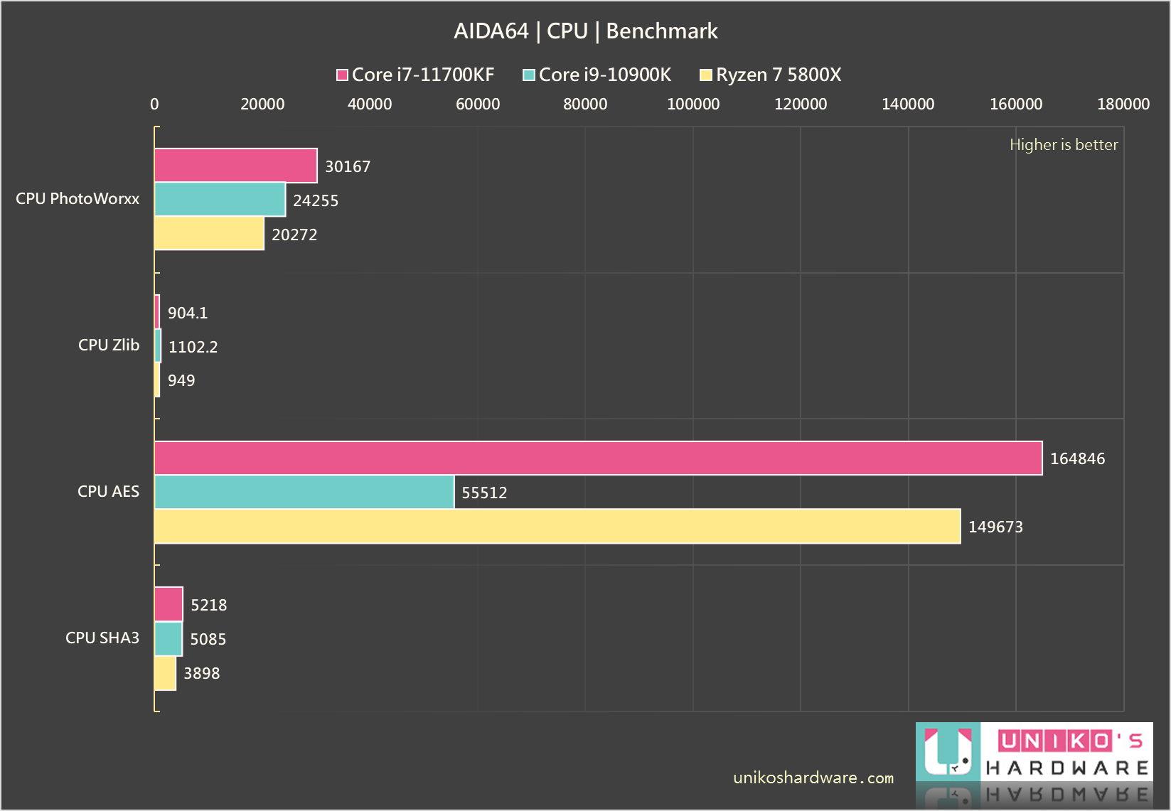 CPU PhotoWorxx、CPU AES、CPU ZLib、CPU SHA3。