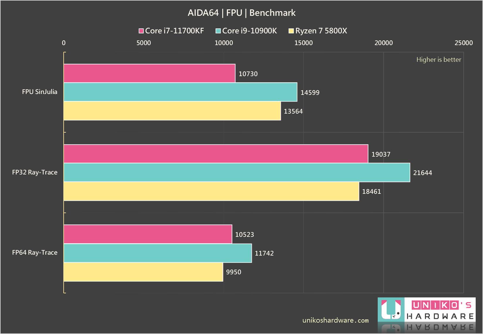 FPU SinJulia、FP32 Ray-Trace、FP64 Ray-Trace。