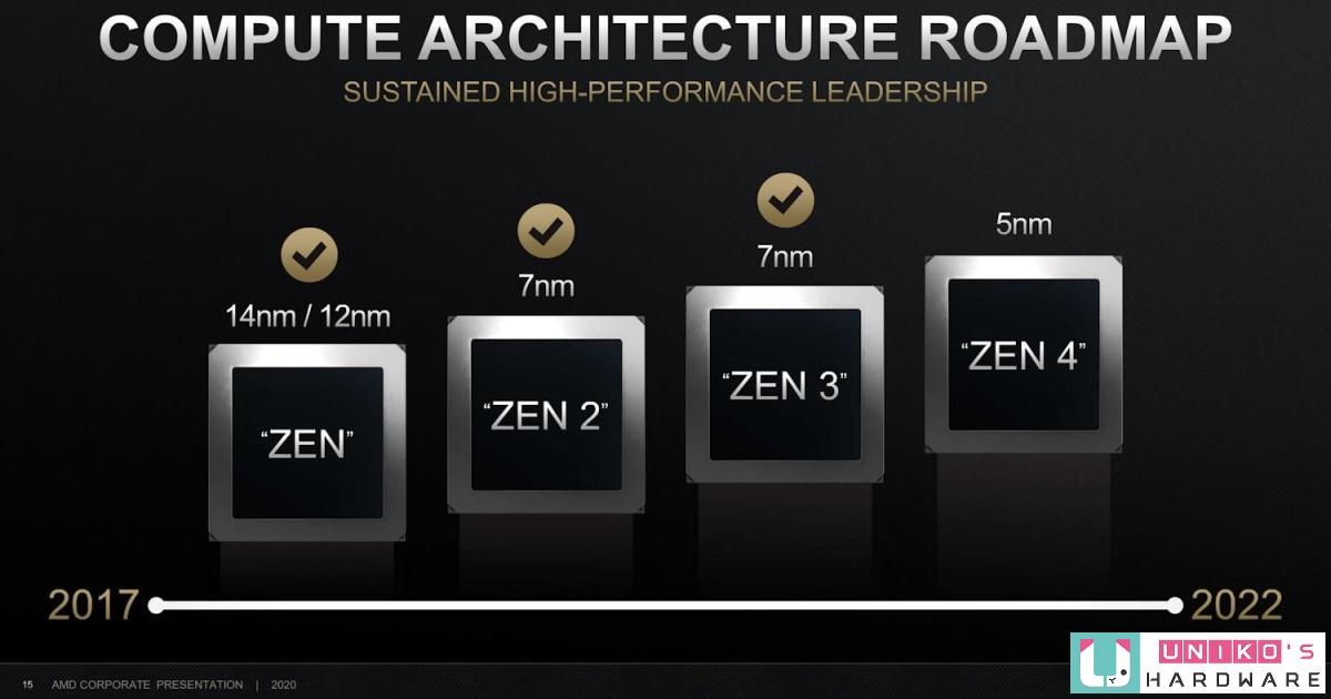 據傳 AMD Zen 5 將升級 TSMC 3nm 製程,並採用 big.LITTLE 設計