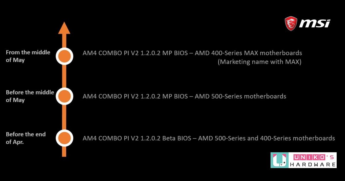 微星發佈適用於 AMD 500 與 400 主機板的 AGESA COMBO BIOS