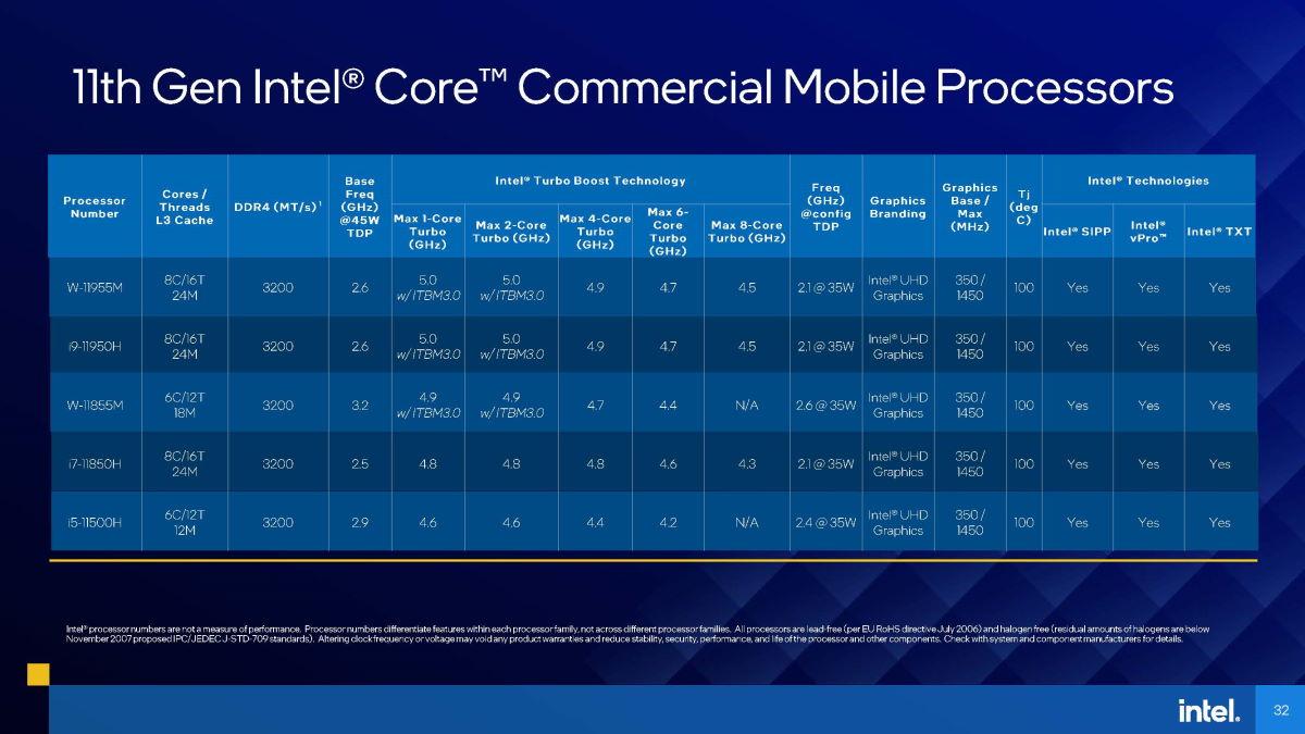 Intel 11 代商用級 Core 系列行動處理器規格表。