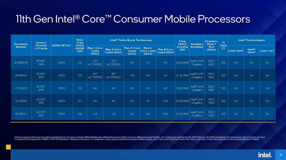 Intel 11 代消費級 Core-H 系列行動處理器規格表。