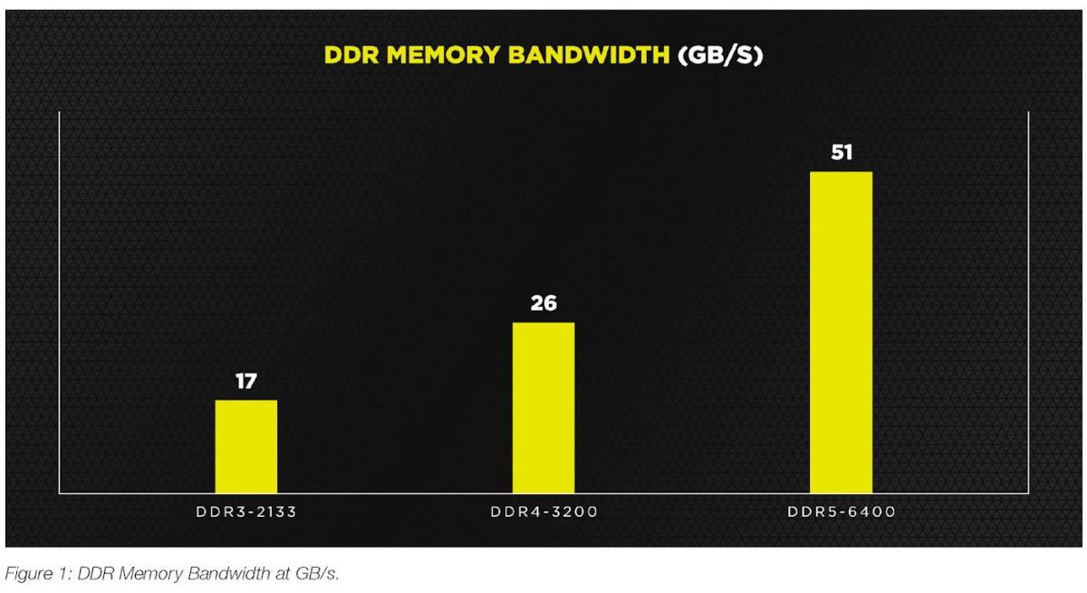 DDR3、DDR4、DDR5 頻寬對比