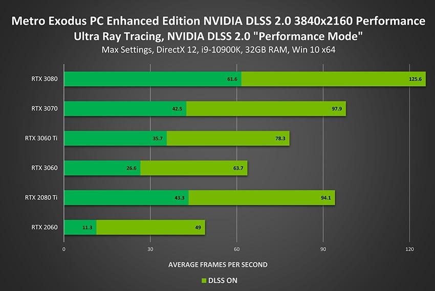 《戰慄深隧:流亡 PC 加強版》開啟 DLSS 2.0 之效能表現。