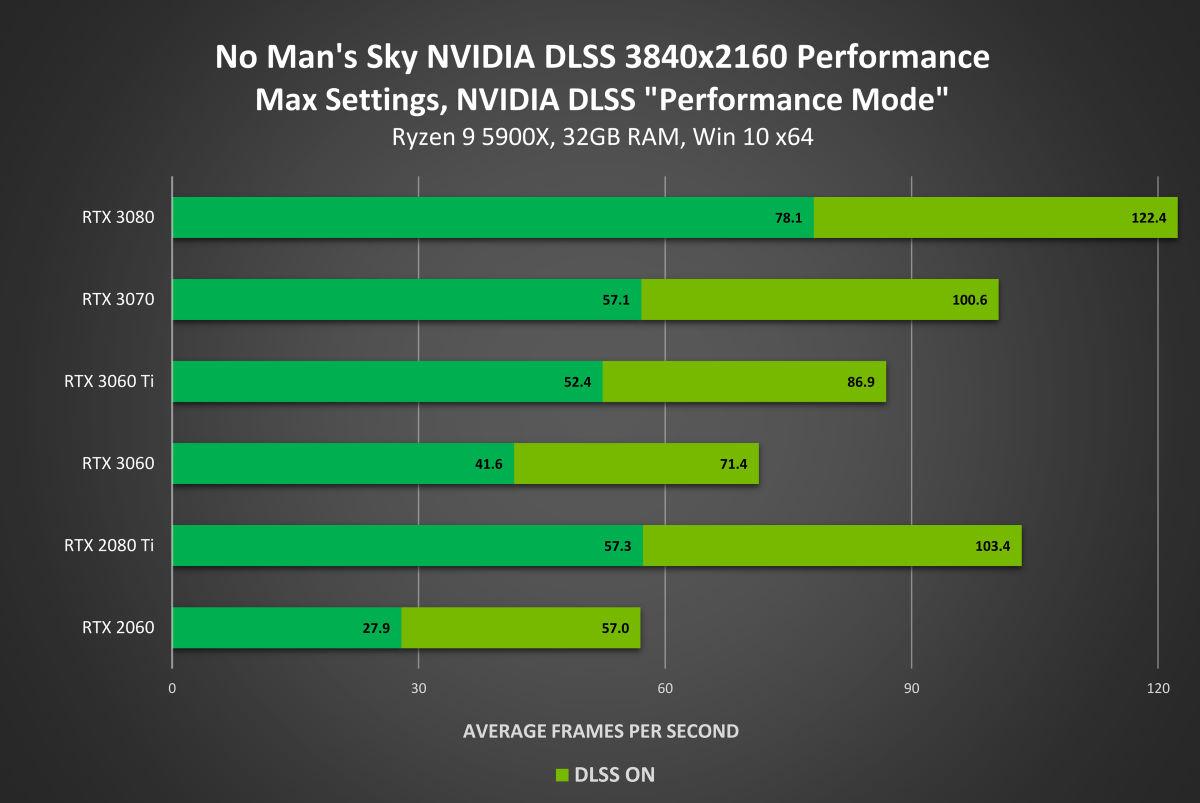 《No Man's Sky》支援 NVIDIA DLSS 技術效能表