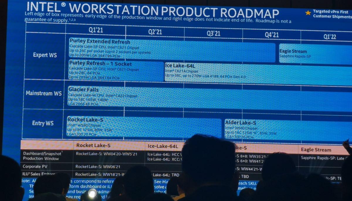 Intel 工作站產品路線圖。