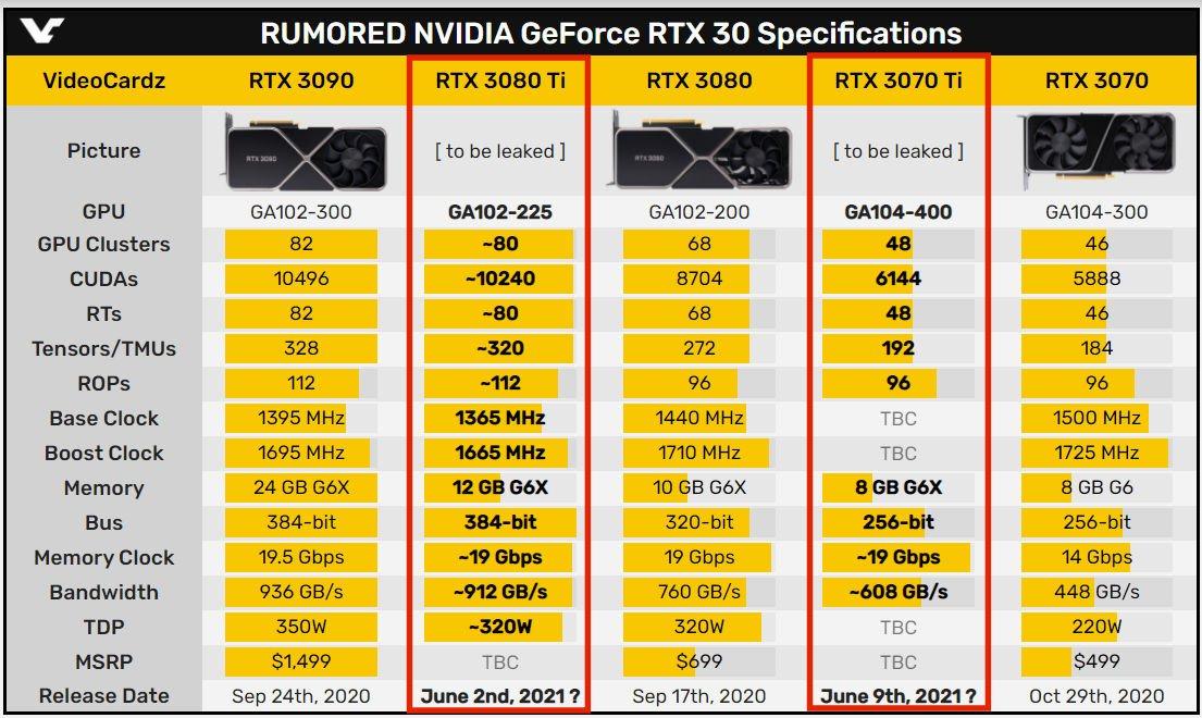 國外媒體 Videocardz 公佈的 RTX 3080 Ti 與 RTX 3070 Ti 規格。