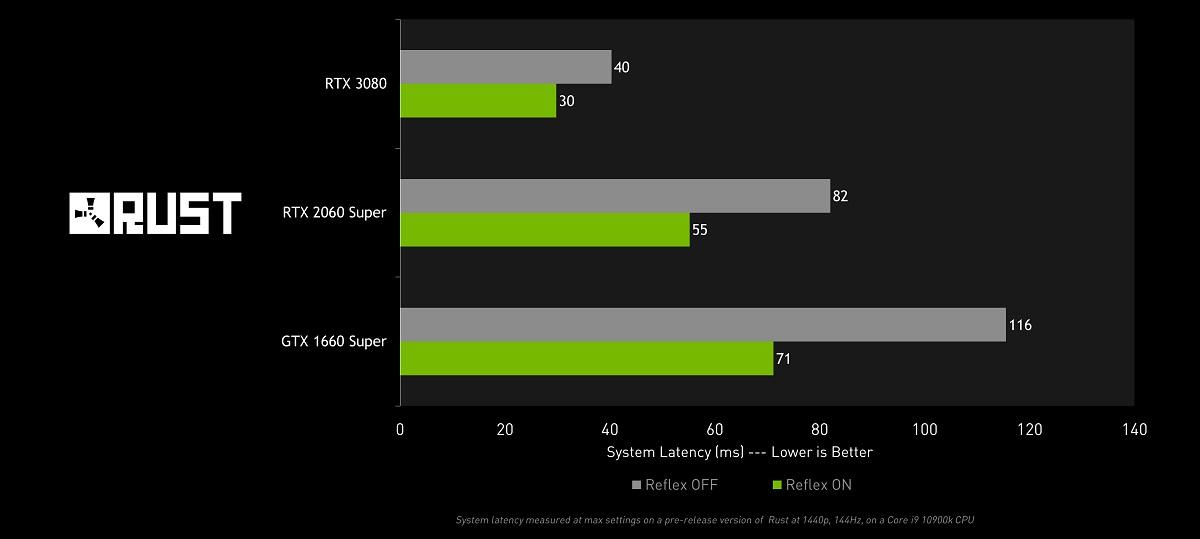 《Rust》支援 NVIDIA Reflex 以降低系統延遲之效能表現。