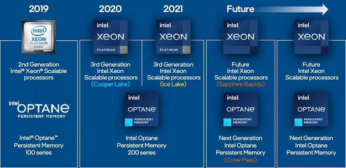 Xeon CPU 路線圖