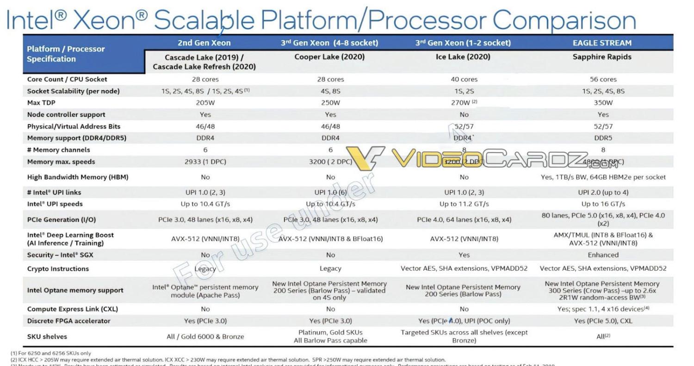 Xeon 平台規格比較