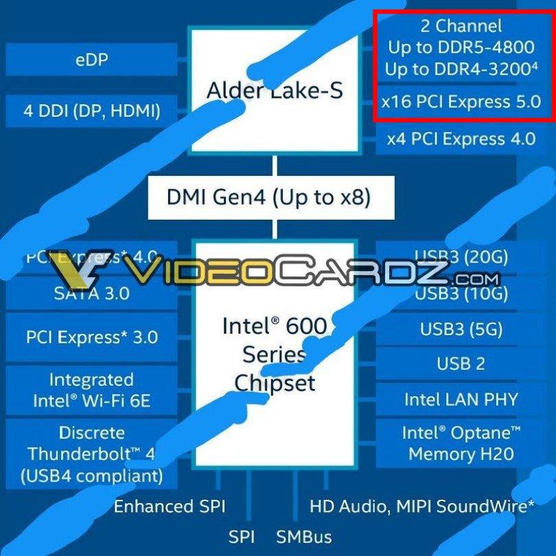 來自 Videocardz 的 Intel 600 系列晶片組規格資訊截圖。