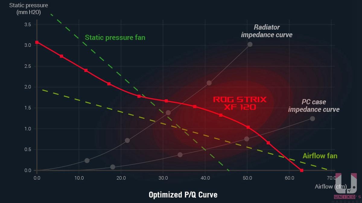 官方公布的 P/Q 曲線圖,中間區域表現特別好。
