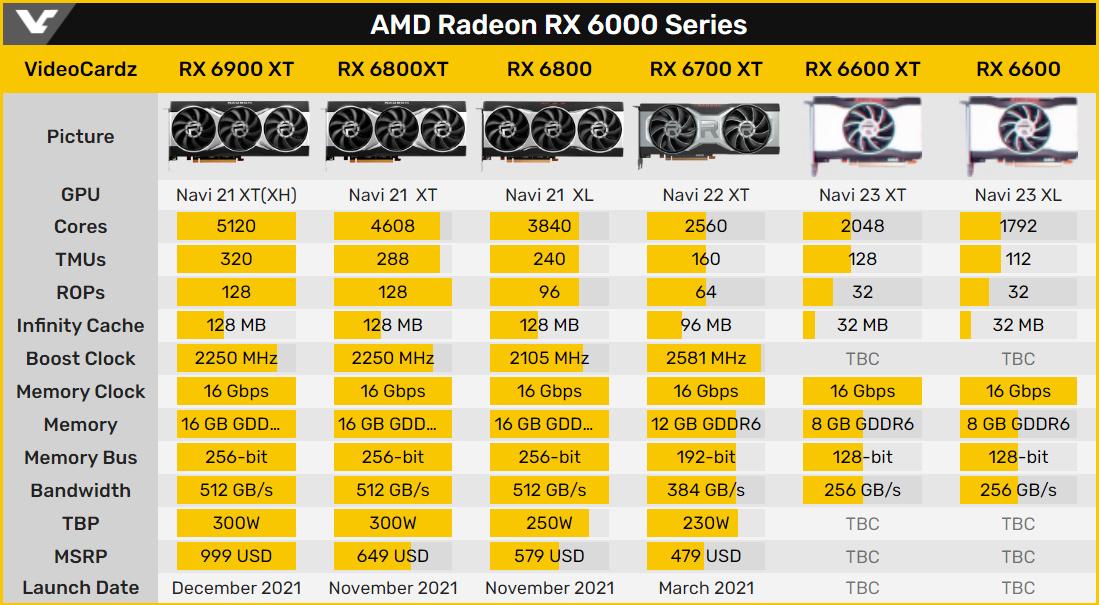 AMD Radeon RX 6000 Series 資訊