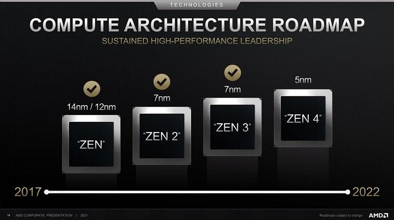 AMD CPU 路線圖
