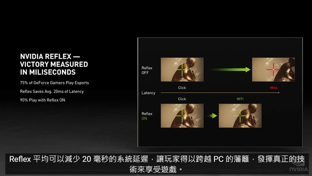 NVIDIA ReFlex 技術能降低平均 20 ms 的系統延遲。