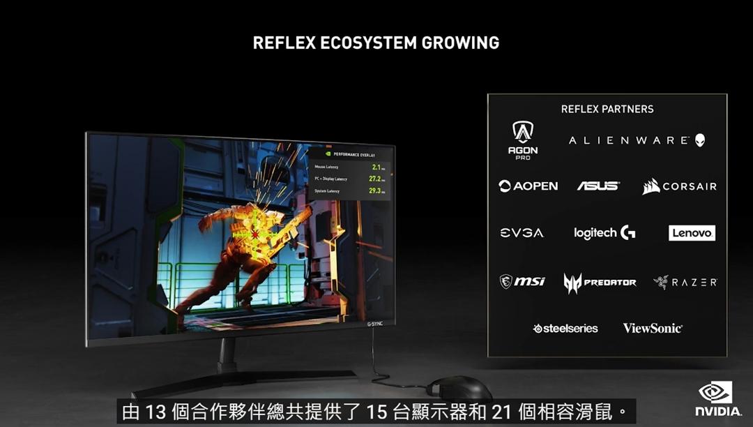 更多支援 NVIDIA ReFlex 硬體偵測技術的顯示器將登場。