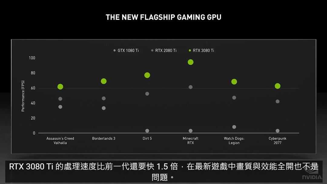 GeForce RTX 3080 Ti 效能將比 RTX 2080 Ti 還要快上 1.5 倍。