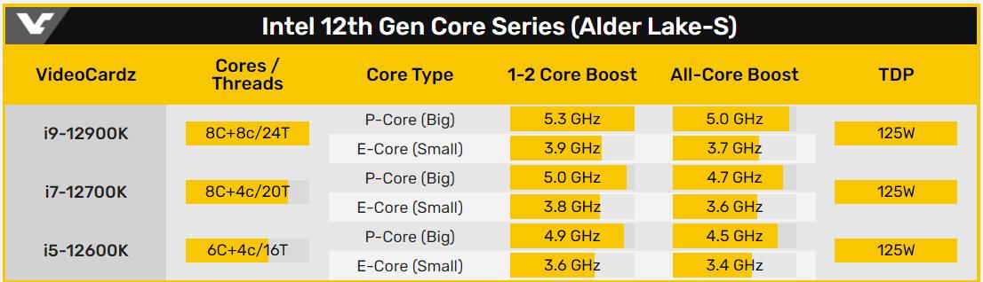 Intel 第 12 代 K 版 CPU 規格表