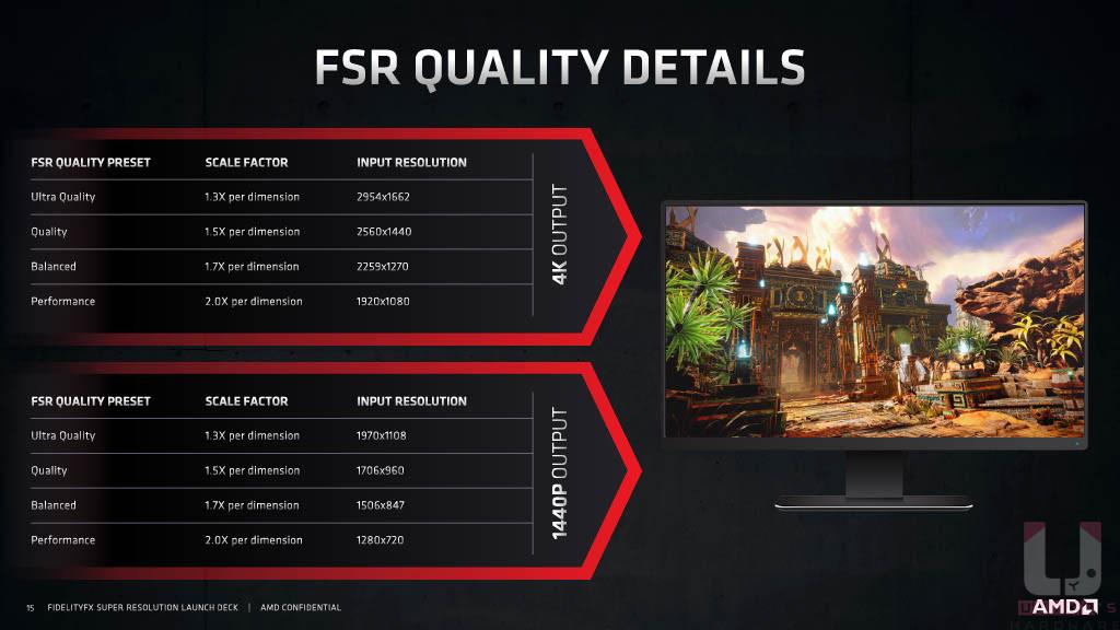 AMD FidelityFX Super Resolution 各種設定所使用的原始解析度。
