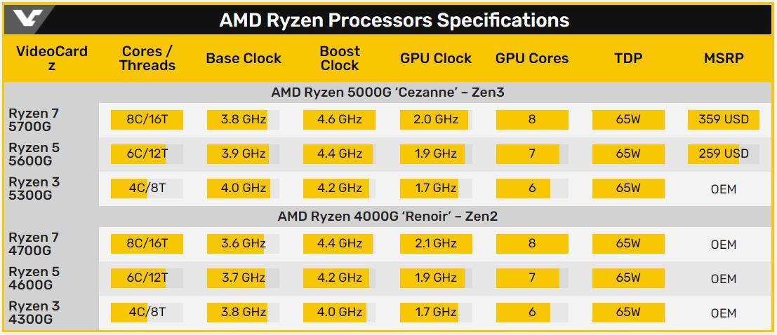 AMD RYZEN APU 規格