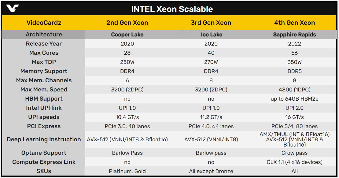 INTEL Xeon 發展