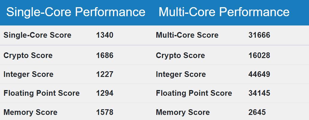 Intel Sapphire Rapids CPU 性能跑分
