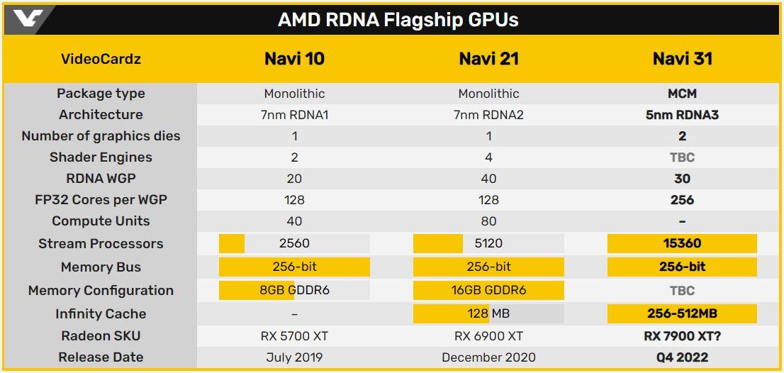 AMD Navi 系列旗艦 GPU 規格