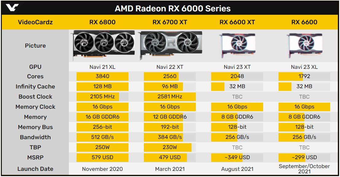 AMD Radeon RX 6600 XT、RX 6600 規格