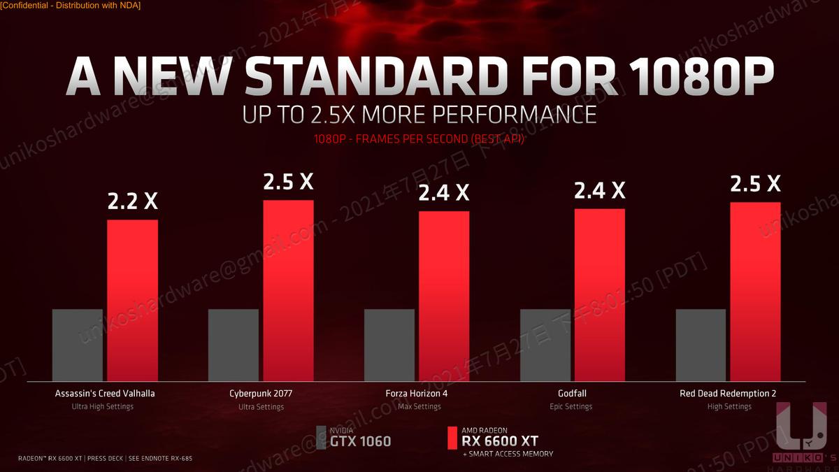 Radeon RX 6600 XT 對比 GTX 1060 在 1080p 下有高達 2.5 倍的效能。