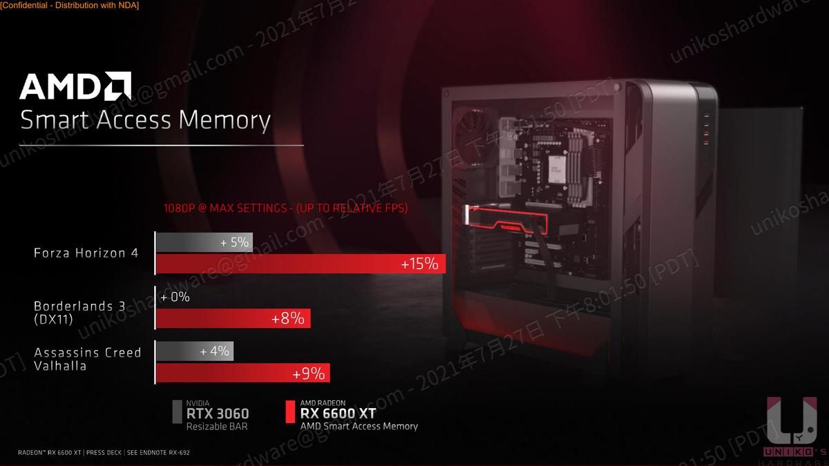 AMD Smart Access Memory (Resizable BAR) RX 6600 XT 提升的效果比 RTX 3060 高很多。