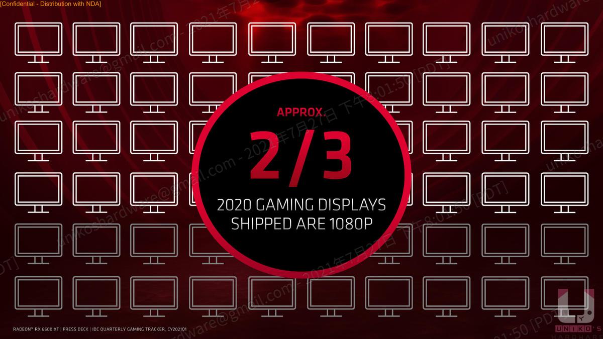 2020 年遊戲螢幕銷售中有 2/3 是 1080p 的螢幕。