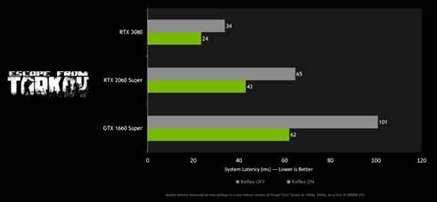 《逃離塔科夫》開啟 NVIDIA Reflex 技術的效能表現