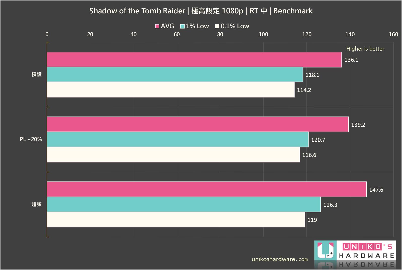 Shadow of the Tomb Raider (古墓奇兵:暗影)。