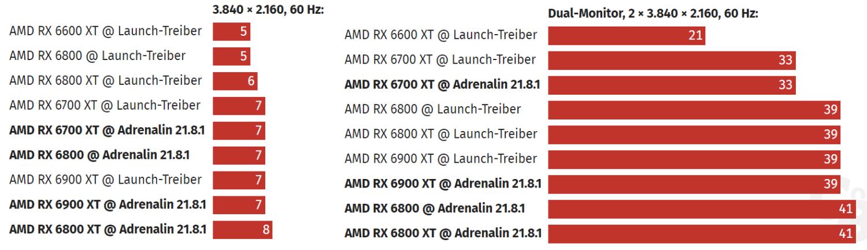 裝有 Adrenalin 21.8.1 驅動程式的 Windows 桌面,來源:ComputerBase。