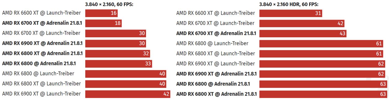 使用 Adrenalin 21.8.1 驅動程式播放 YouTube,來源:ComputerBase。