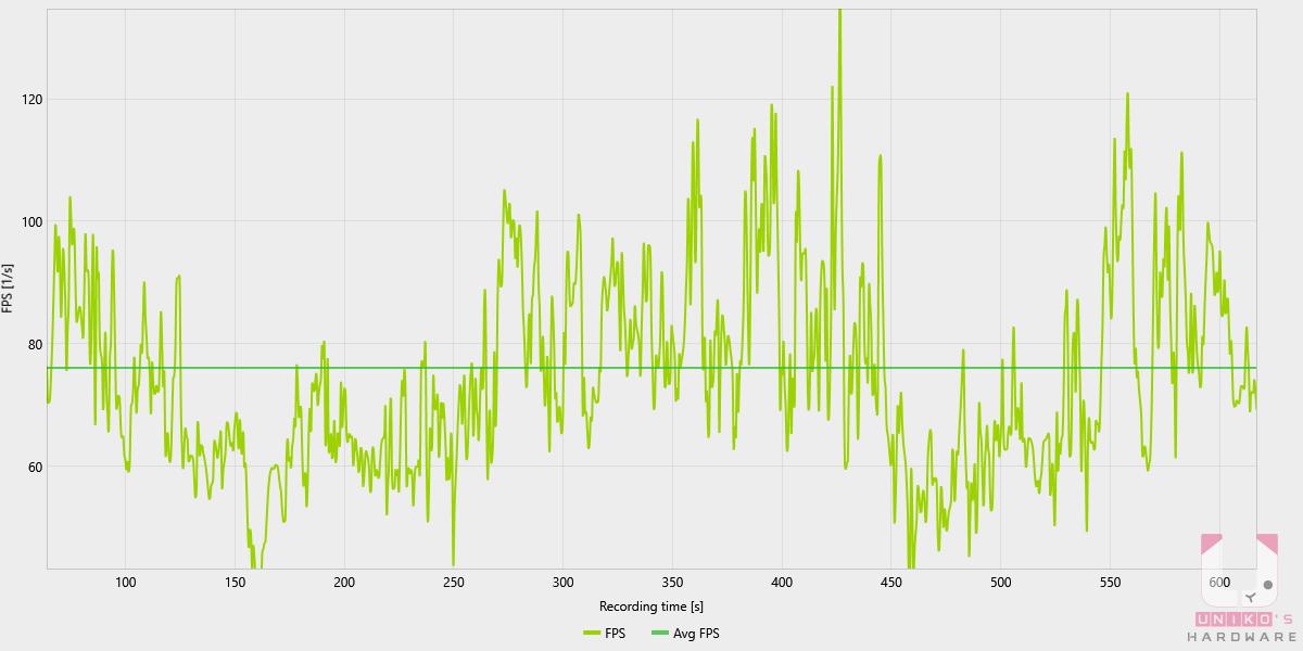 Apex Legends 1600*900 解析度低畫質 FPS 變化。