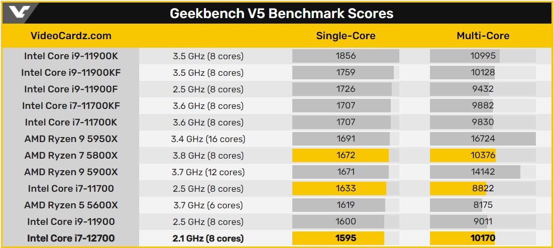 Geekbench V5 跑分排名