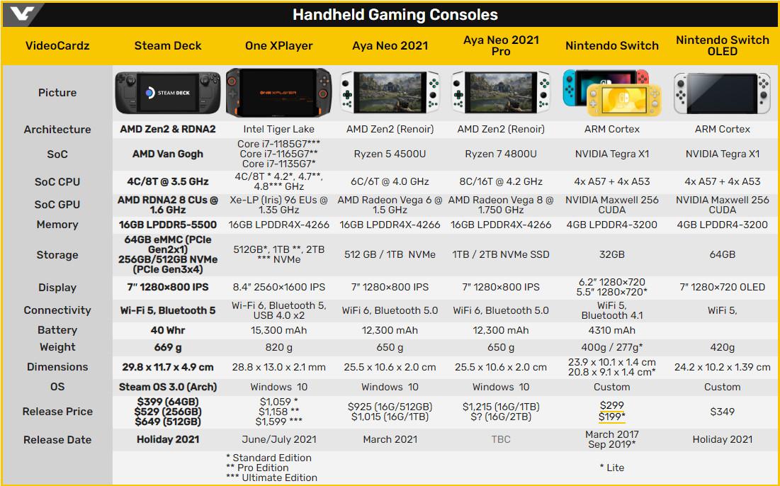 各種掌上型遊戲機硬體規格