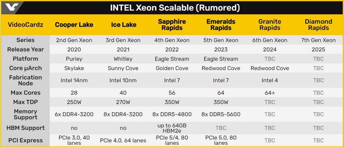 傳聞中 Intel Xeon 後續發展。