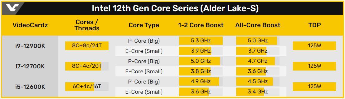 Intel 第 12 代 Core K 系列 CPU。