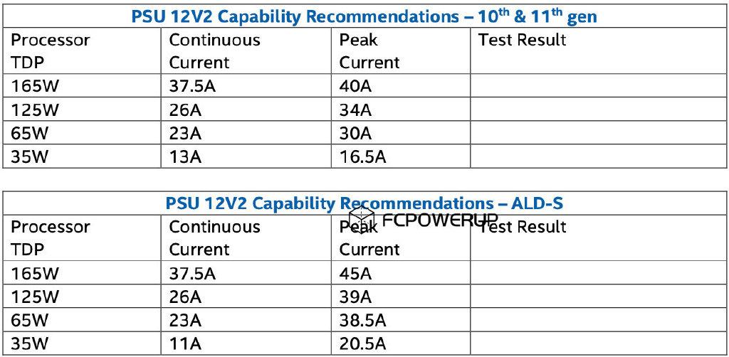 Intel CPU 功耗比對表,來源:FCPOWERUP。