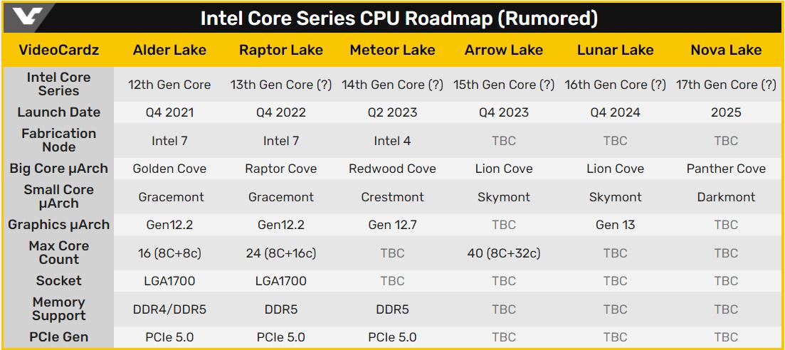 傳聞中的英特爾酷睿系列 CPU 路線圖。