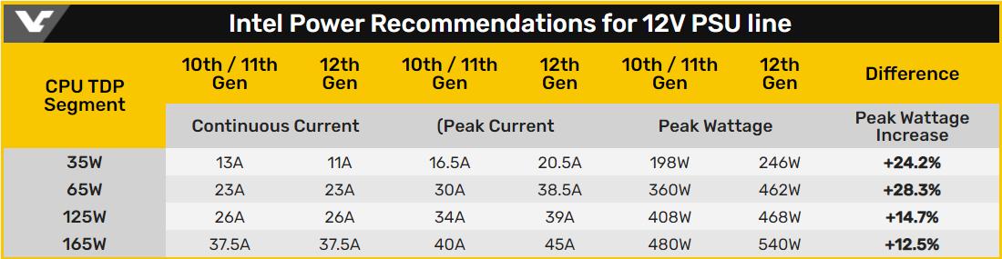 Intel 12V 電供線路的建議電力需求