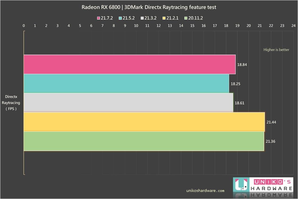 GIGABYTE Radeon RX 6800 GAMING OC 16G DirectX Raytracing 光追性能測試。