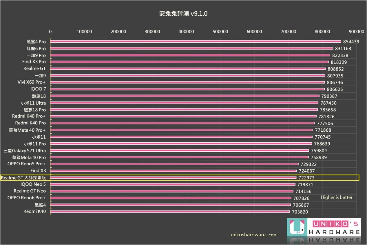 安兔兔 V9 分數大約在 72 萬左右,達到高通 S870 中上水準。