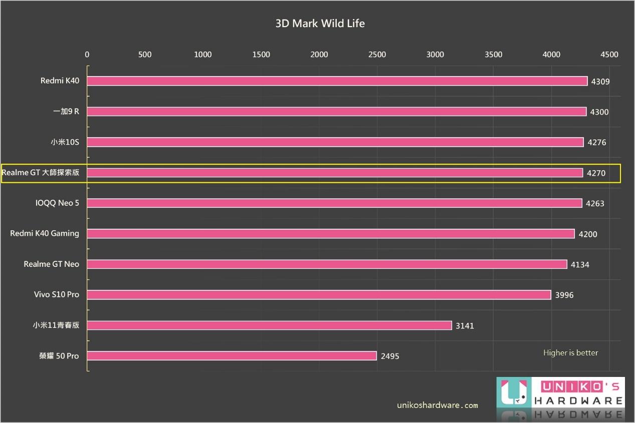 3DMARK Wild Life 分數也在前段班,表現不錯。