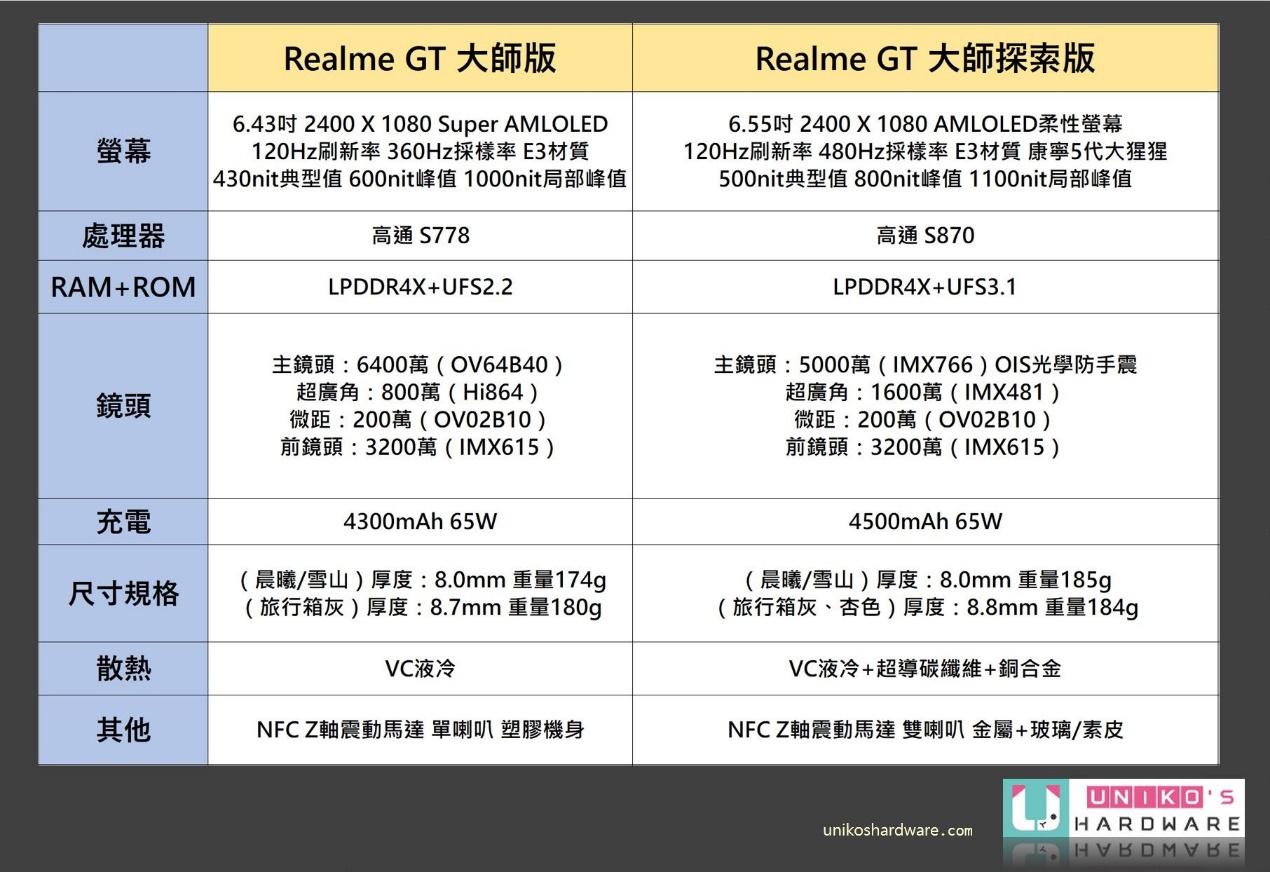 Realme GT 大師版和 Realme GT 大師探索版規格表