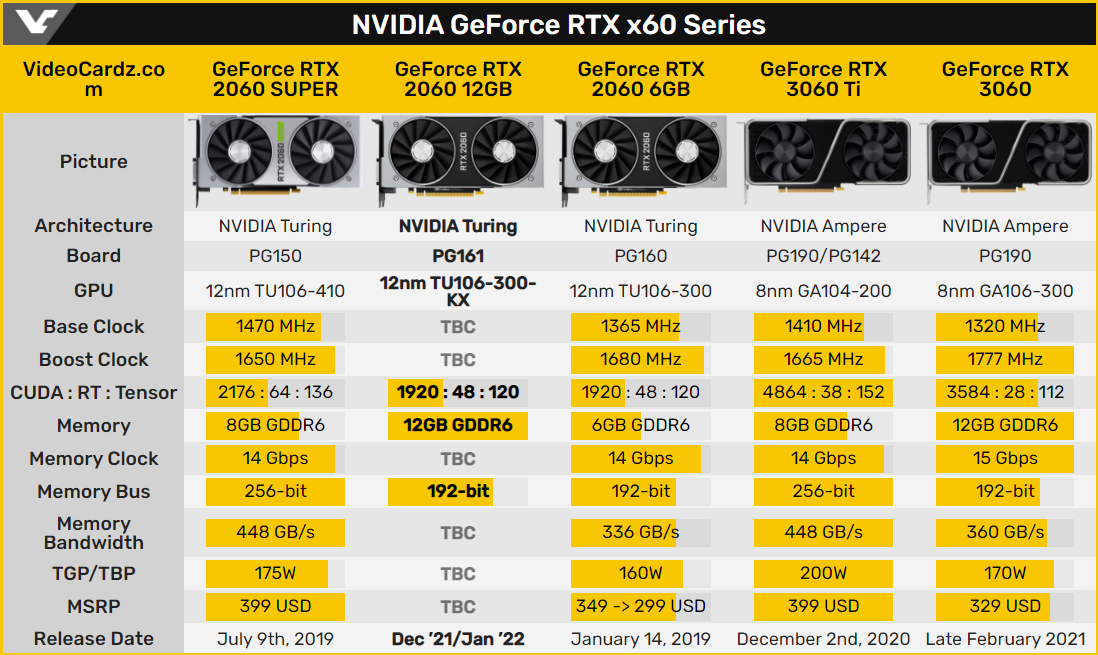 NVIDIA GeForce RTX x60 系列規格。