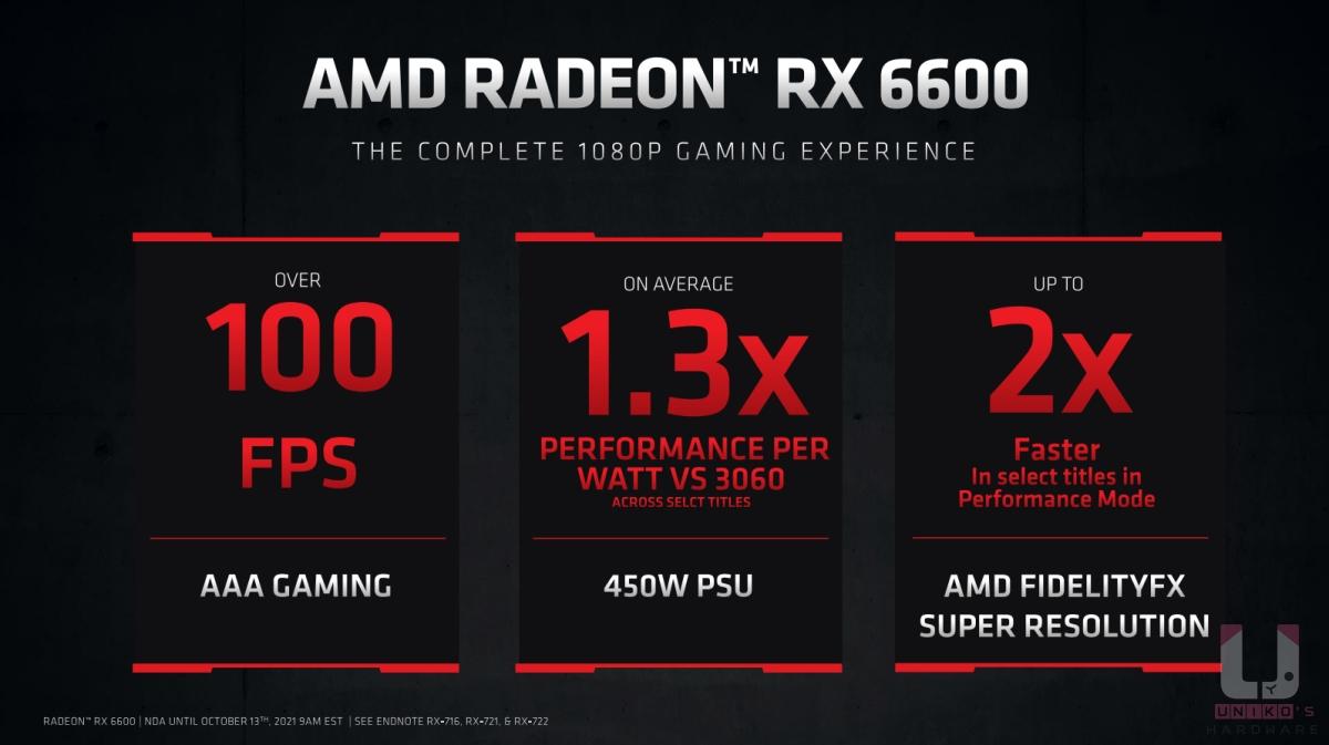 AMD Radeon RX 6600 在 3A 遊戲平均能超過 100 FPS,和 RTX 3060 相比有 1.3 倍的能耗比,只需要 450W 的電源供應器,開啟 AMD FidelityFX Super Resolution 效能模式能獲得兩倍效能