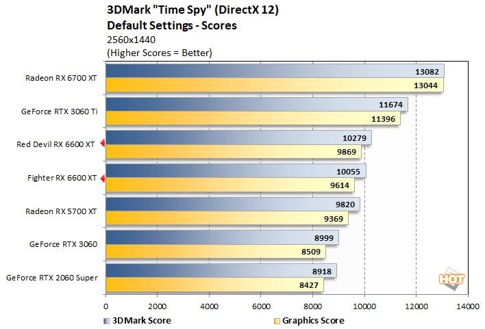 3DMark Time Spy 分數比對圖,來源:HotHardware。